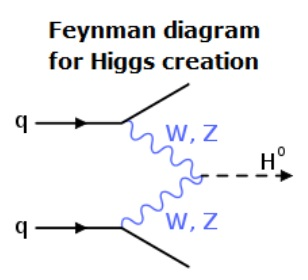 boson_higgs_creation