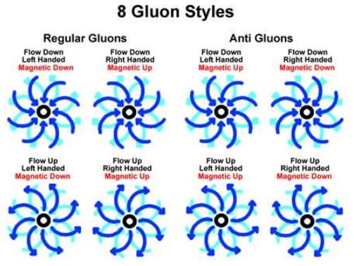 gluon_8styles