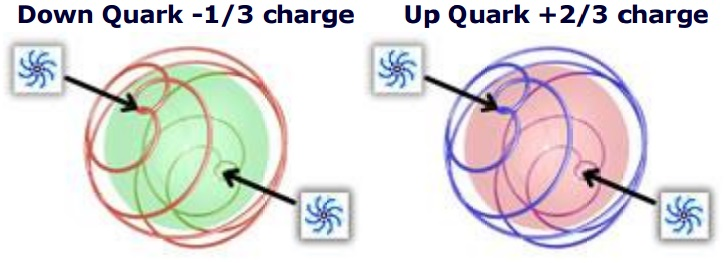 quark_updown