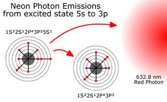 helium-neon-emissions